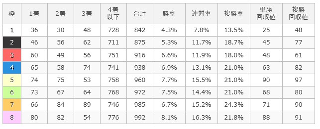 東京ダ1600m枠順別成績