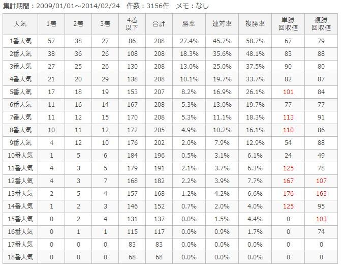 阪神芝1400m人気別成績