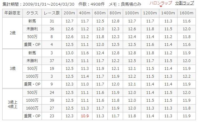 東京芝1600mラップ別成績