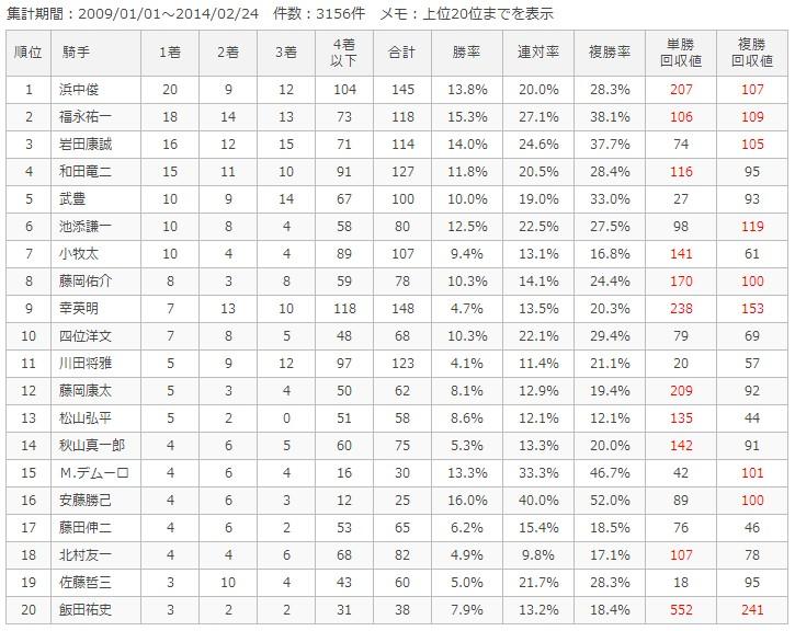 阪神芝1400m騎手別成績