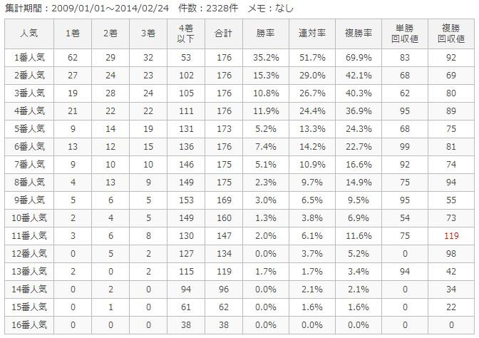 中山芝1800m人気別成績