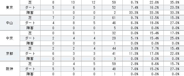 ゼンノロブロイ 2012年コース別成績