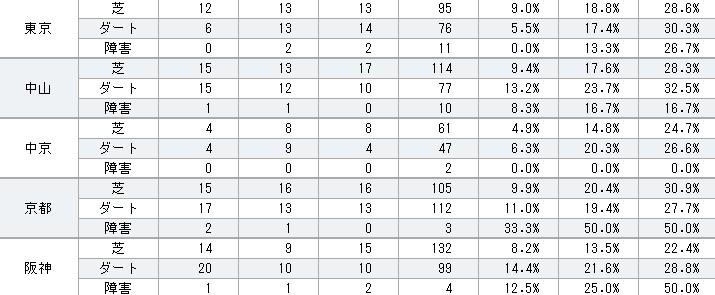 キングカメハメハ 2012年コース別成績