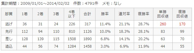 東京芝1600m脚質別成績
