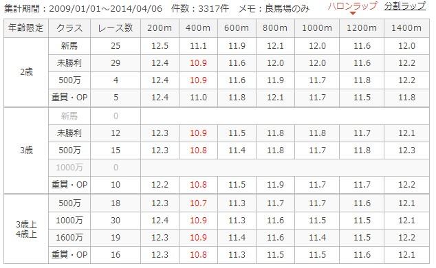 阪神芝1400mラップ別成績