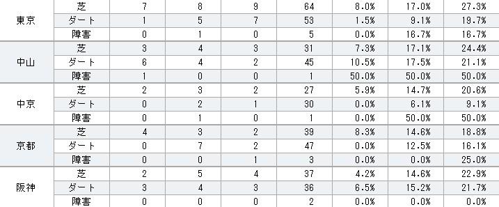 ゼンノロブロイ 2013年コース別成績