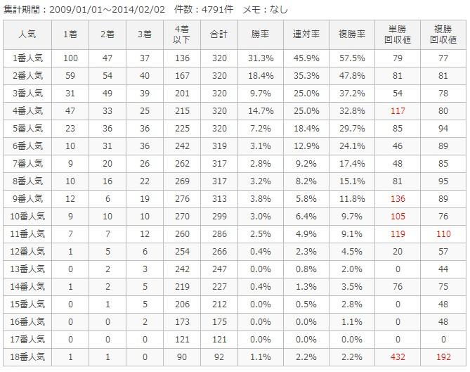 東京芝1600m人気別成績