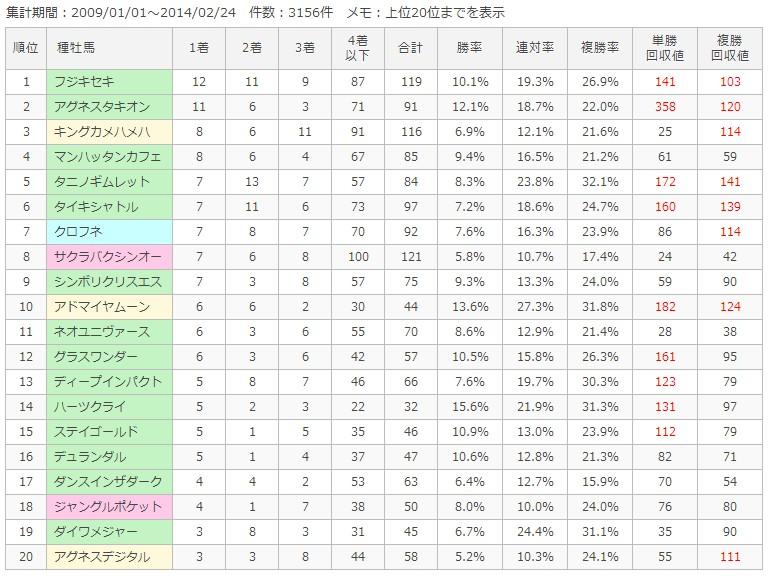 阪神芝1400m種牡馬別成績