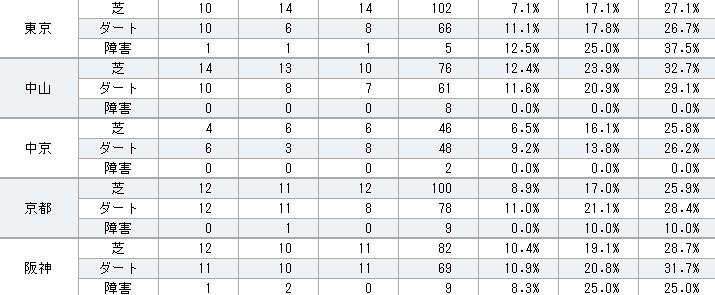 キングカメハメハ 2013年コース別成績