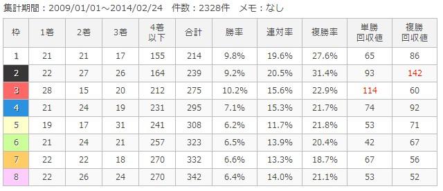 中山芝1800m枠順別成績