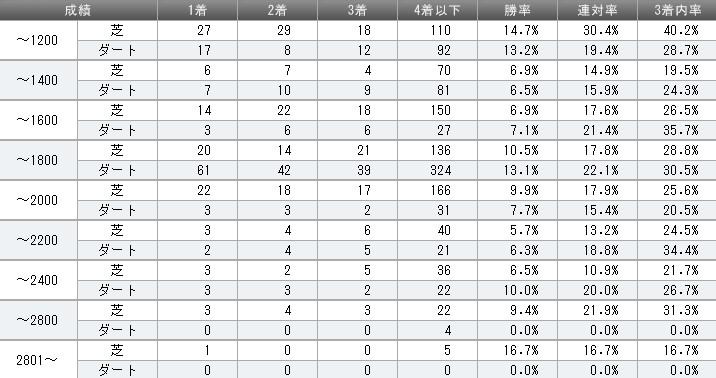 キングカメハメハ 2012年距離別成績