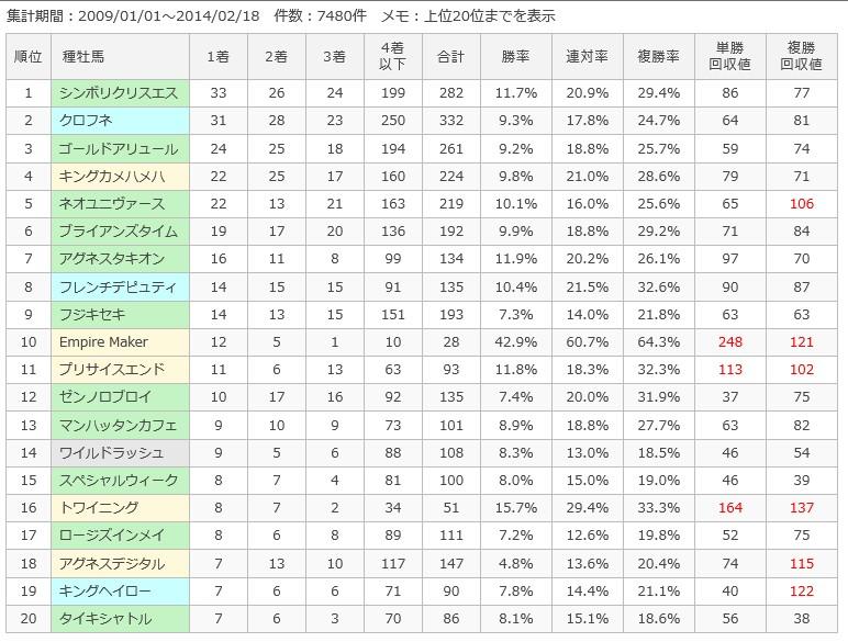東京ダ1600m種牡馬別成績
