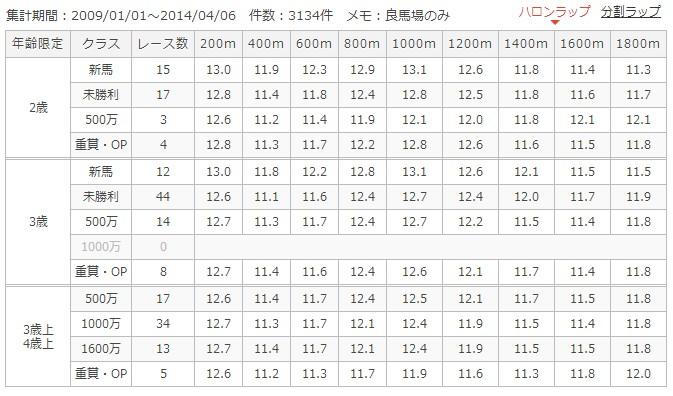 京都芝1800mラップ別成績