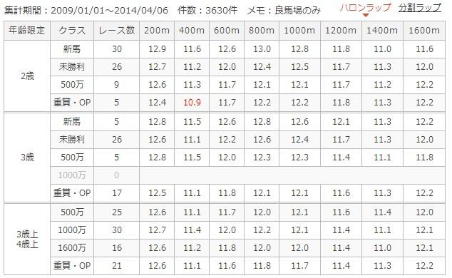 阪神芝1600mラップ別成績