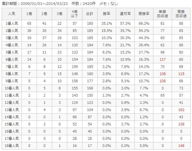 東京芝2000m人気別成績