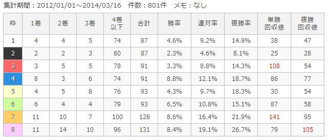 中京芝1200m枠順別成績