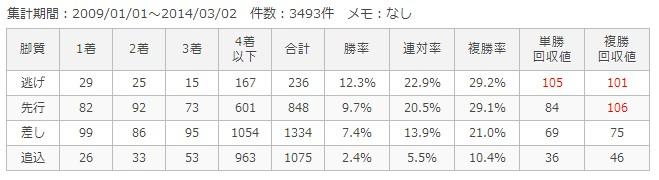 阪神芝1600m脚質別成績