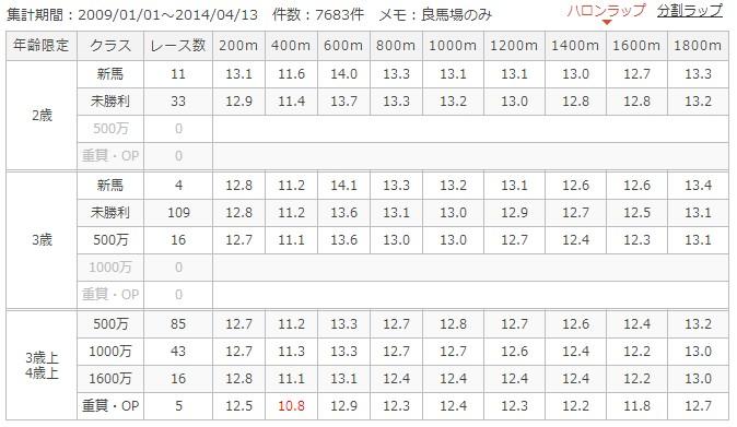 阪神ダート1800mラップ別成績