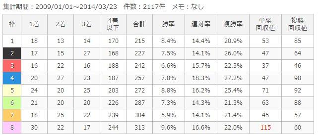 阪神芝2000m枠順別成績