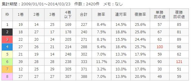 東京芝2000m枠順別成績