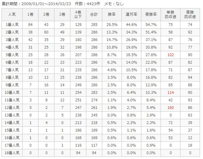 東京芝1400m人気別成績