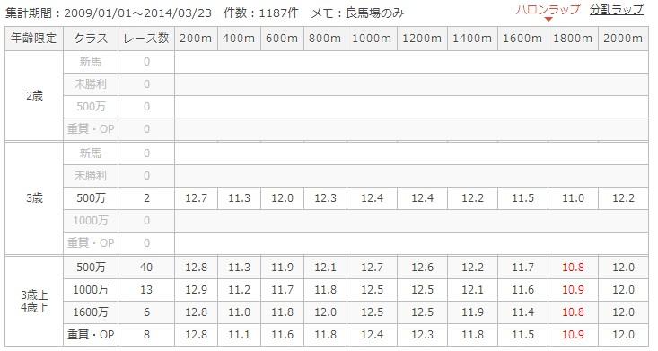 新潟芝2000mラップ別成績