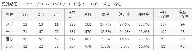 阪神芝2000m脚質別成績