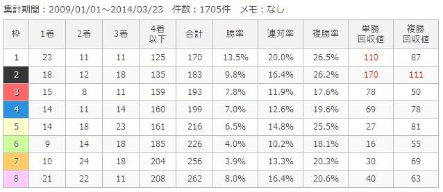 東京芝2400m枠順別成績