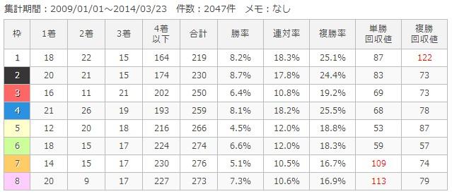 福島芝1800m枠順別成績