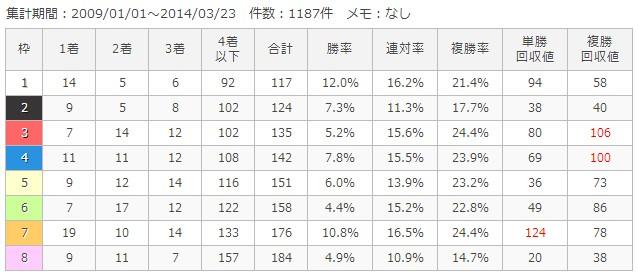 新潟芝2000m枠順別成績