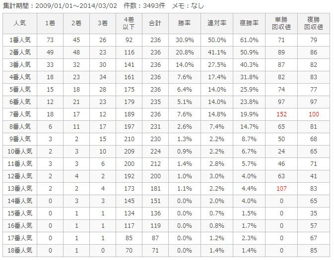 阪神芝1600m人気別成績