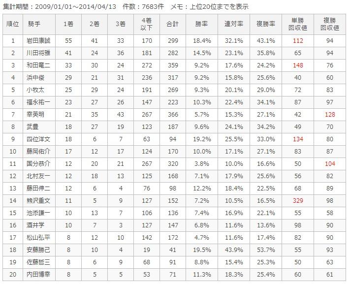 阪神ダート1800m騎手別成績