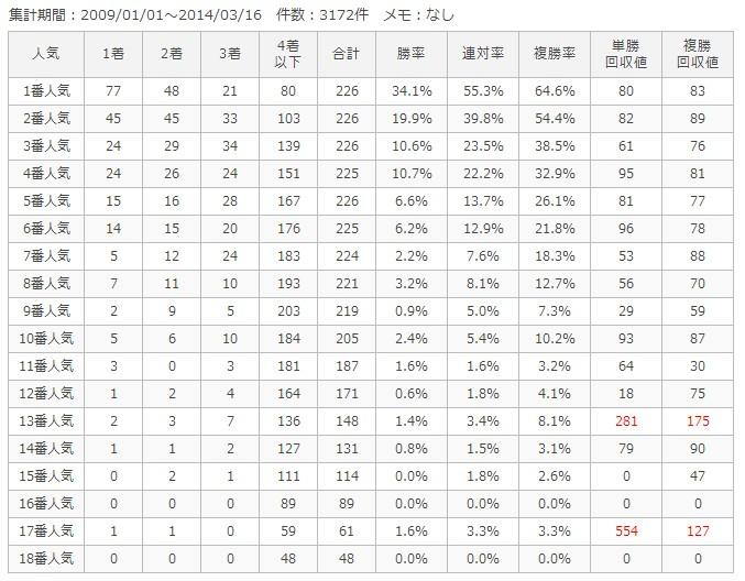 阪神芝1800m人気別成績