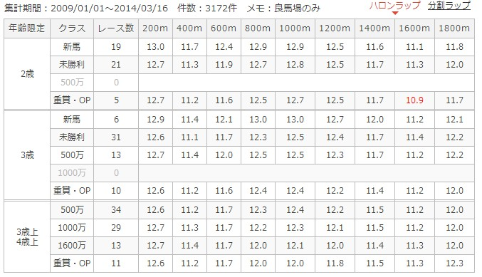 阪神芝1800mラップ別成績