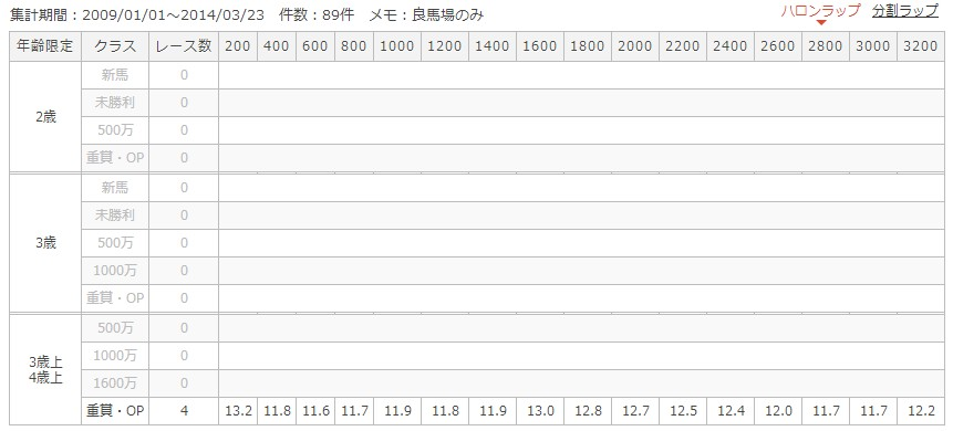 京都芝3200mラップ別成績