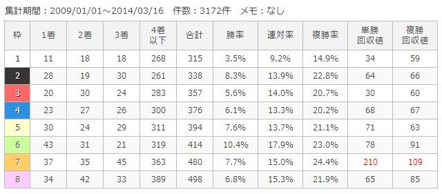 阪神芝1800m枠順別成績