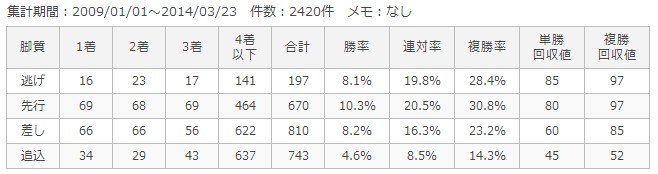 東京芝2000m脚質別成績