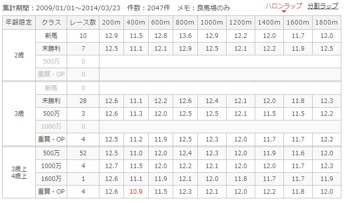 福島芝1800mラップ別成績