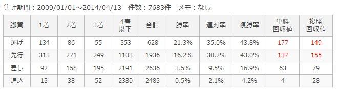 阪神ダート1800m脚質別成績