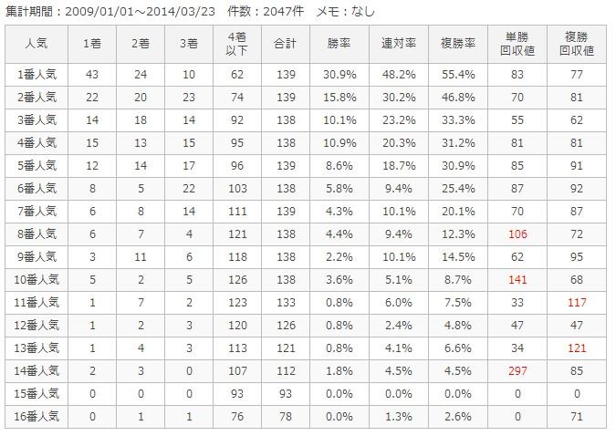 福島芝1800m人気別成績