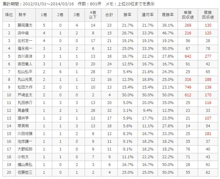 中京芝1200m騎手別成績
