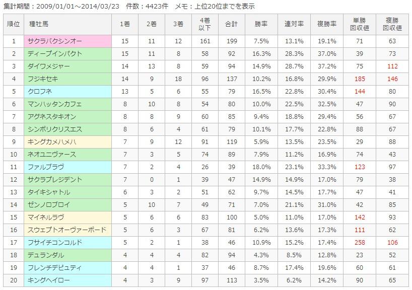 東京芝1400m種牡馬別成績
