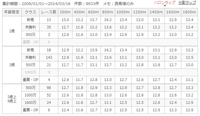 中山ダート1800mラップ別成績
