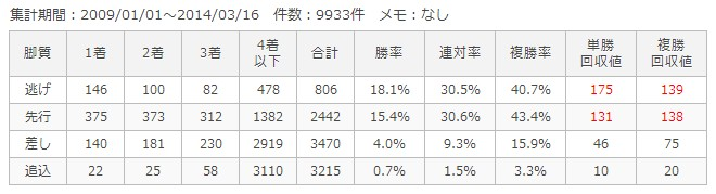 中山ダート1800m脚質別成績