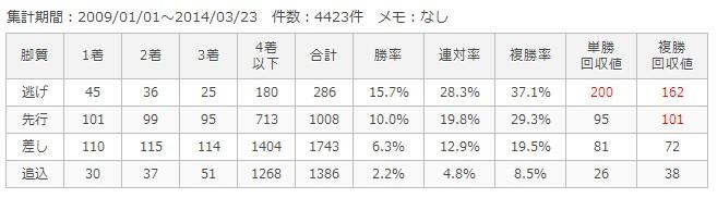 東京芝1400m脚質別成績