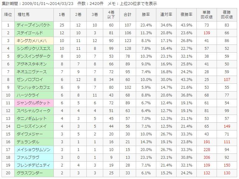 東京芝2000m種牡馬別成績