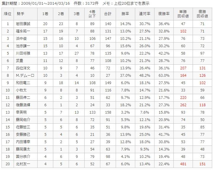 阪神芝1800m騎手別成績
