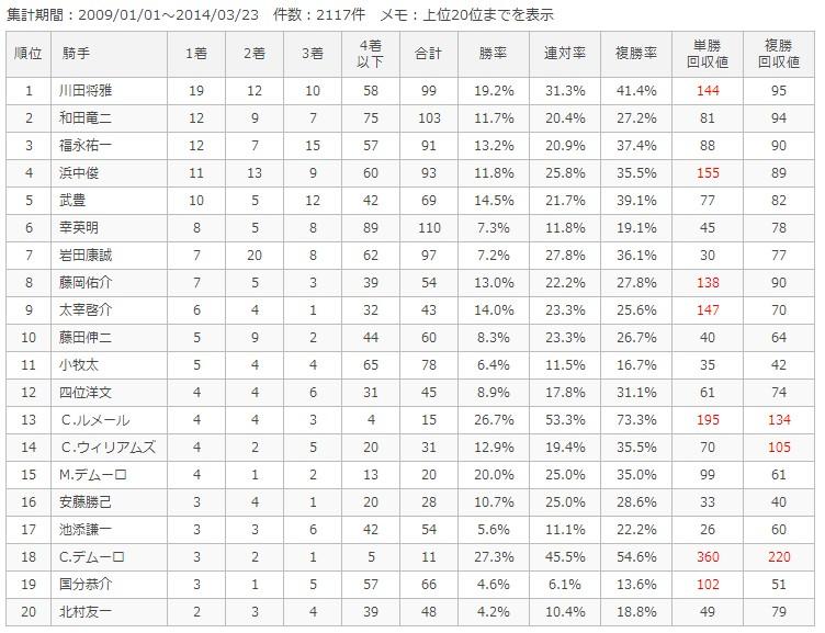 阪神芝2000m騎手別成績