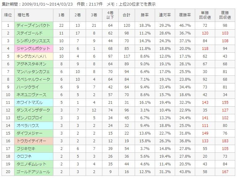 阪神芝2000m種牡馬別成績