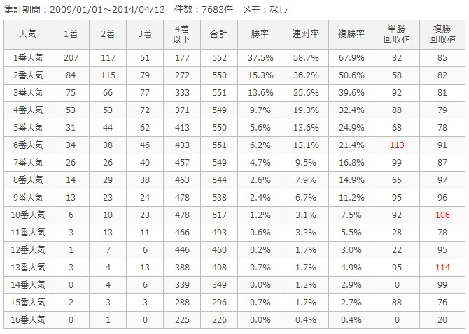 阪神ダート1800m人気別成績